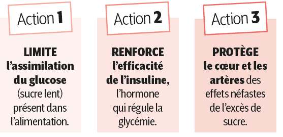 Les 3 actions