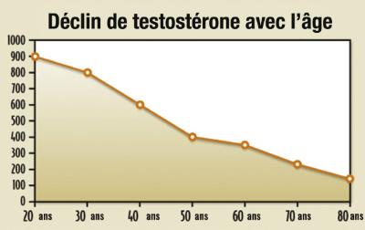 déclin de la testosterone - Laboratoire-Naturoscience